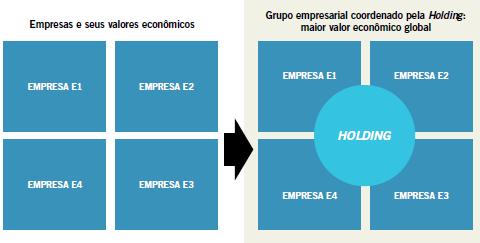 Empresas e seus valores econômicos e Grupo empresarial coordenado pela Holding: maior valor econômico global