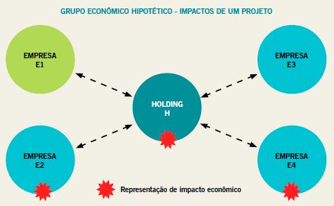 Grupo Econômico Hipotético - Impactos de um Projeto