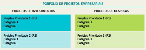 Porfólio de Projetos Empresariais