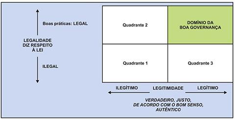 Contexto normativo da boa governança : Legalidade x Legitimidade
