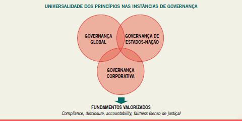 Princípios e as Instâncias de Governança.