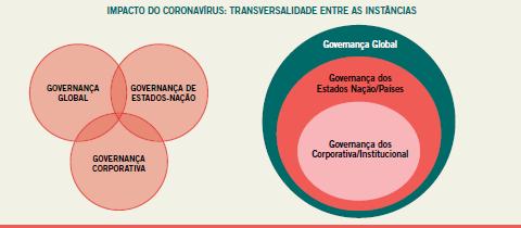 Instâncias de Governança