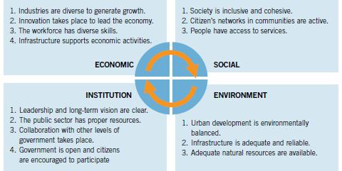 Resilience Framework - OECD
