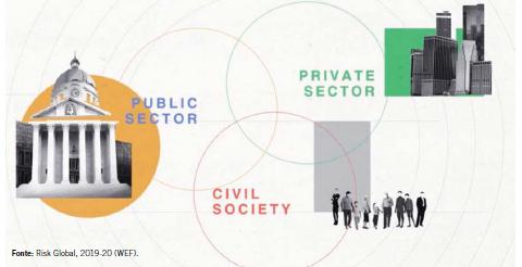 Setor privado, setor público e sociedade civil