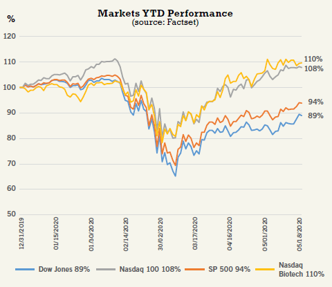 Markets YTD Performance (source: Factset)
