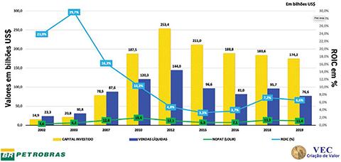 Gráfico 1 - Comportamentos: Capital Investido, Vendas Líquidas, NOPAT (LOLIR) e ROIC: 2002 a 2019