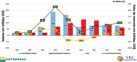 Gráfico 2 – Comportamentos: Valor de Mercado das Ações, MVA,  Patrimônio Líquido e Endividamento Oneroso