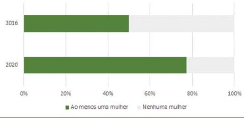 Gráfico 1  Composição dos conselhos das principais  empresas brasileiras de capital aberto.