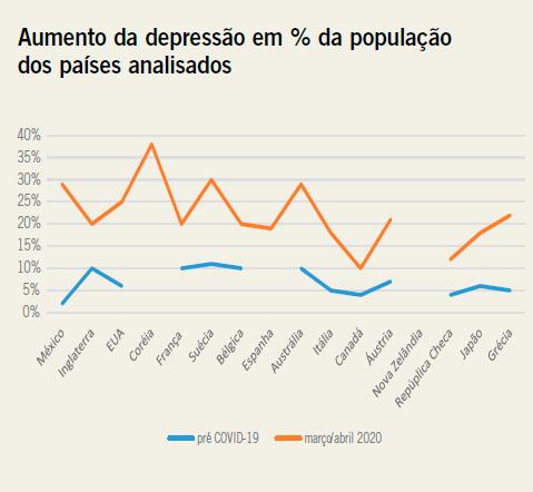 Aumento da depressão em % da população dos países analisados