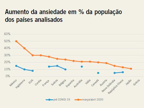 Aumento da ansiedade em % da população dos países analisados