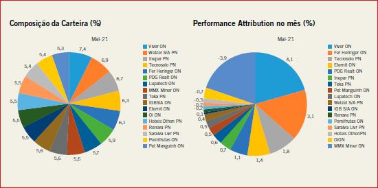 Composição da Carteira (%) e Performance Attribution no mês (%)