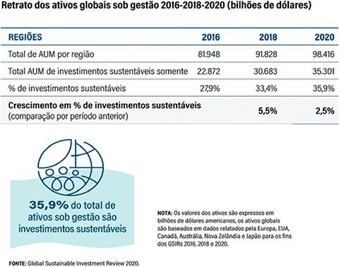 Retrato dos ativos globais sob gestão 2016-2018-2020 (bilhões de dólares)