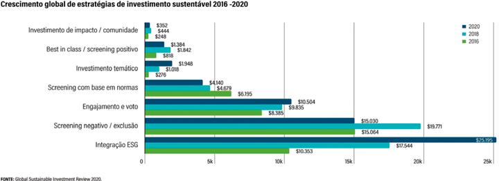 Retrato dos ativos de investimento sustentável global, 2016-2018-2020 (bilhões de dólares)