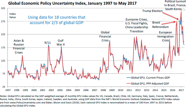 Global Economic Policy Uncertainty Index, January 1997 to May 2017
